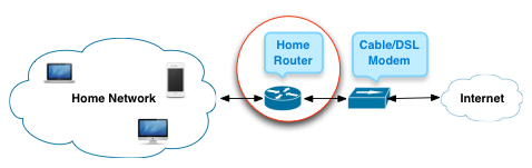 Home router diagram